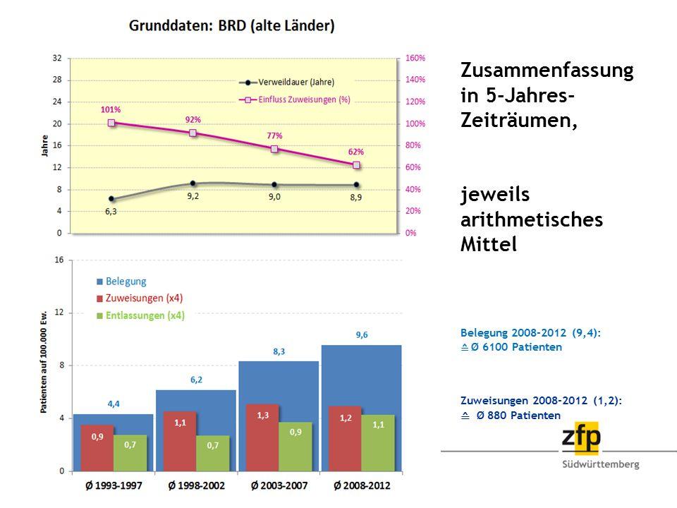 Zusammenfassung in 5-Jahres- Zeiträumen, jeweils arithmetisches Mittel Belegung 2008-2012 (9,4): ≙ Ø 6100 Patienten Zuweisungen 2008-2012 (1,2): ≙ Ø 8