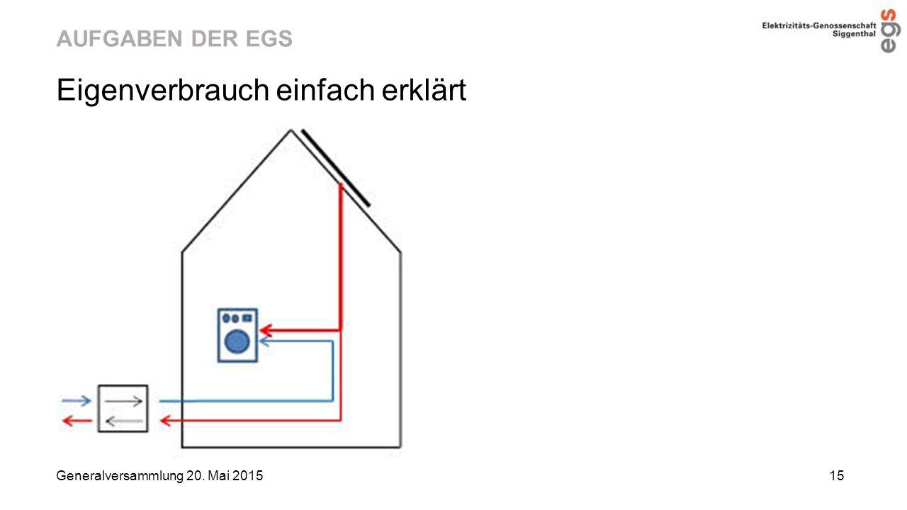 AUFGABEN DER EGS Eigenverbrauch einfach erklärt Generalversammlung 20. Mai 2015 15