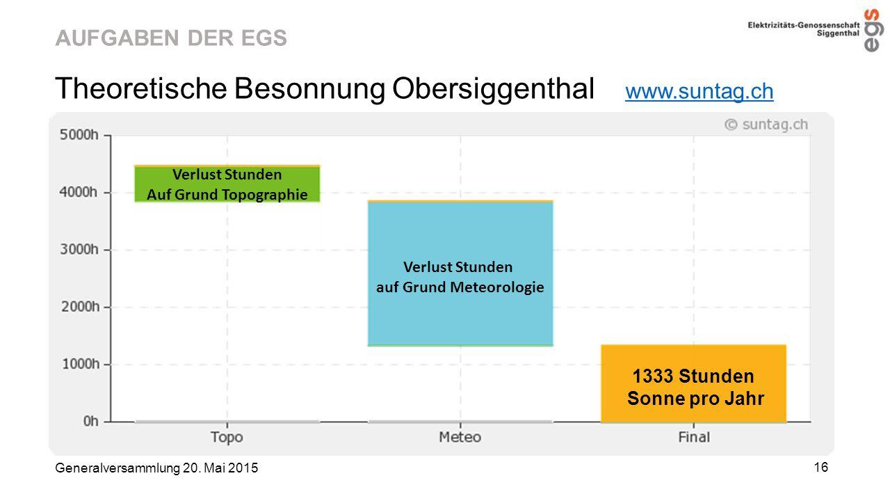 AUFGABEN DER EGS Theoretische Besonnung Obersiggenthal www.suntag.ch www.suntag.ch Generalversammlung 20. Mai 2015 16 Verlust Stunden auf Grund Meteor
