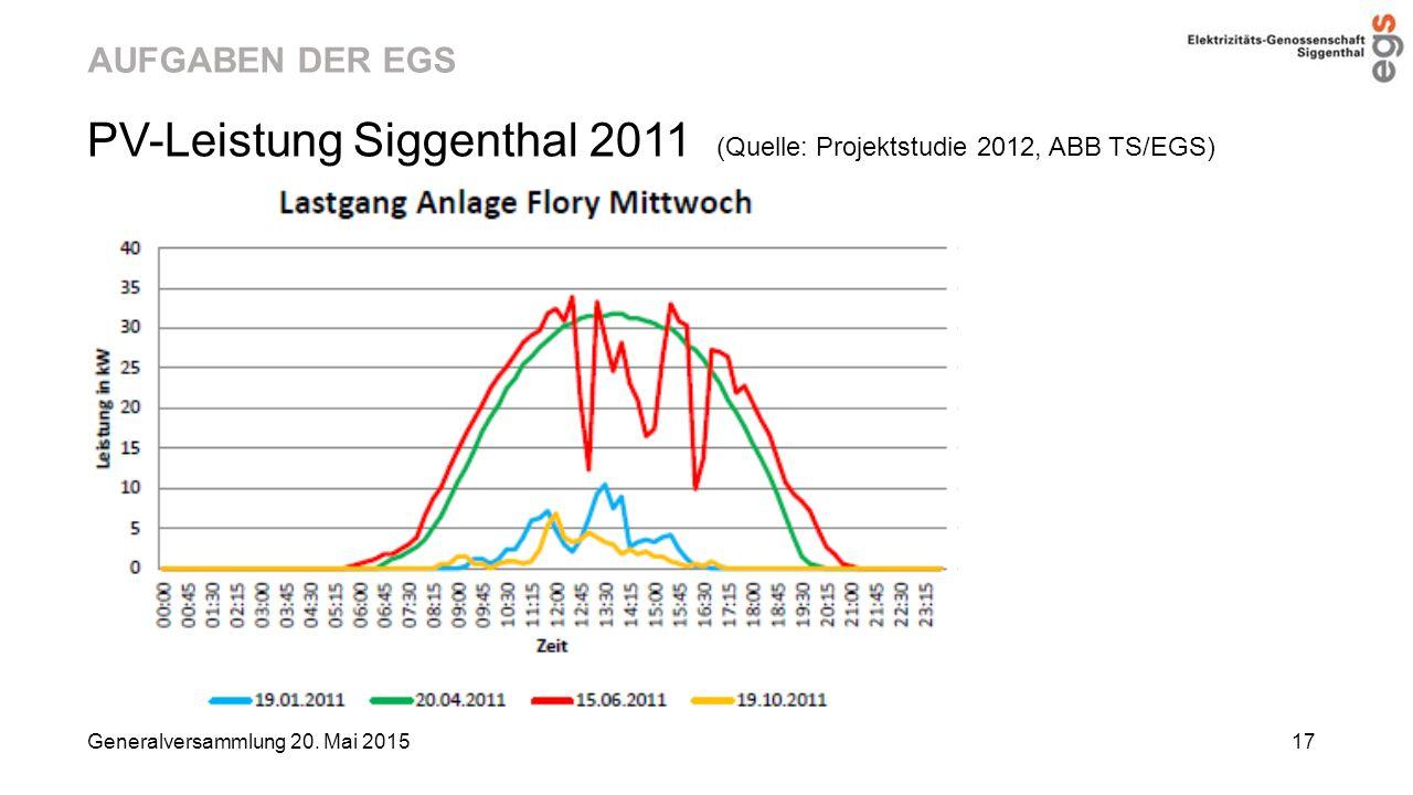 AUFGABEN DER EGS PV-Leistung Siggenthal 2011 (Quelle: Projektstudie 2012, ABB TS/EGS) Generalversammlung 20. Mai 2015 17
