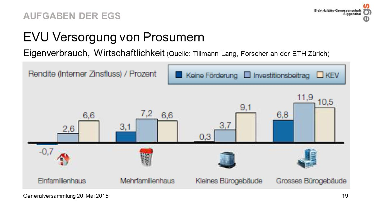 AUFGABEN DER EGS EVU Versorgung von Prosumern Eigenverbrauch, Wirtschaftlichkeit (Quelle: Tillmann Lang, Forscher an der ETH Zürich) Generalversammlun