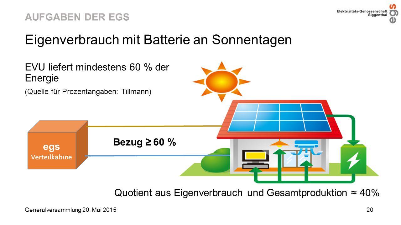 AUFGABEN DER EGS Eigenverbrauch mit Batterie an Sonnentagen EVU liefert mindestens 60 % der Energie (Quelle für Prozentangaben: Tillmann) Generalversa