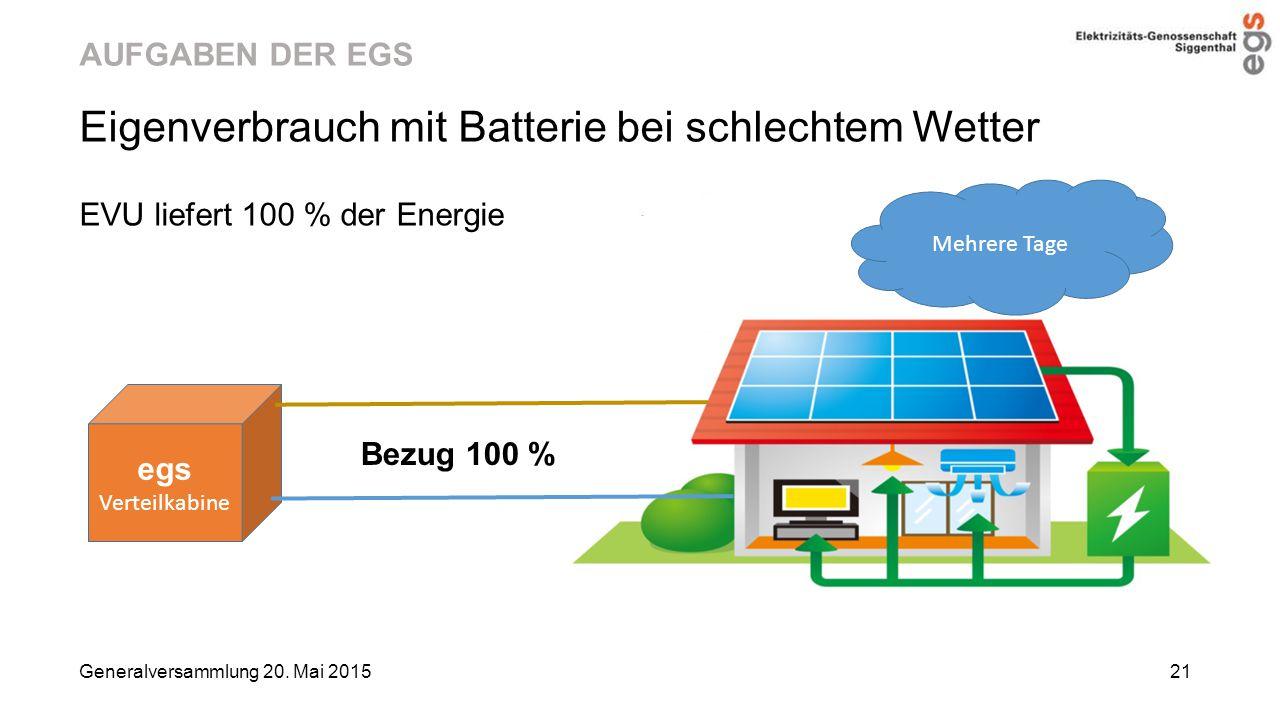 AUFGABEN DER EGS Eigenverbrauch mit Batterie bei schlechtem Wetter EVU liefert 100 % der Energie Generalversammlung 20. Mai 2015 21 Bezug 100 % egs Ve