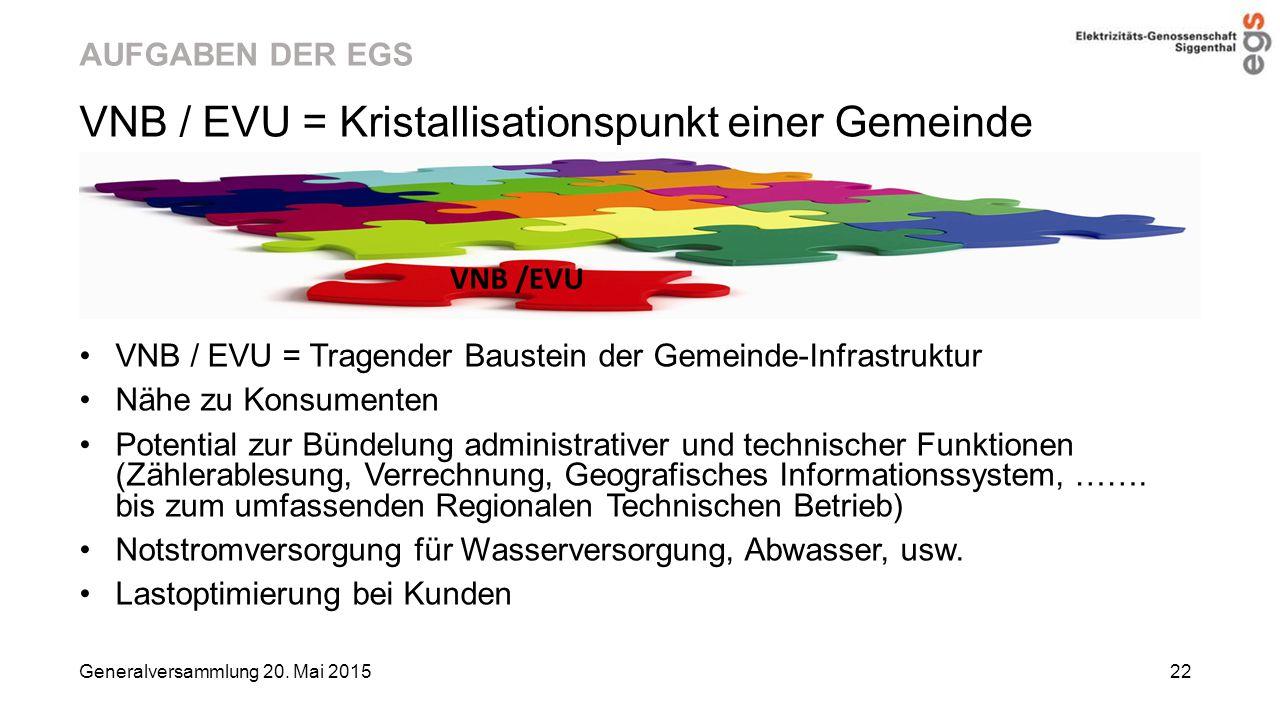 AUFGABEN DER EGS VNB / EVU = Kristallisationspunkt einer Gemeinde VNB / EVU = Tragender Baustein der Gemeinde-Infrastruktur Nähe zu Konsumenten Potent