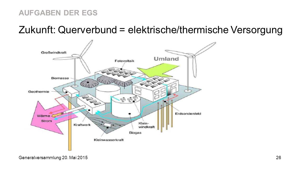 AUFGABEN DER EGS Zukunft: Querverbund = elektrische/thermische Versorgung Generalversammlung 20. Mai 2015 26