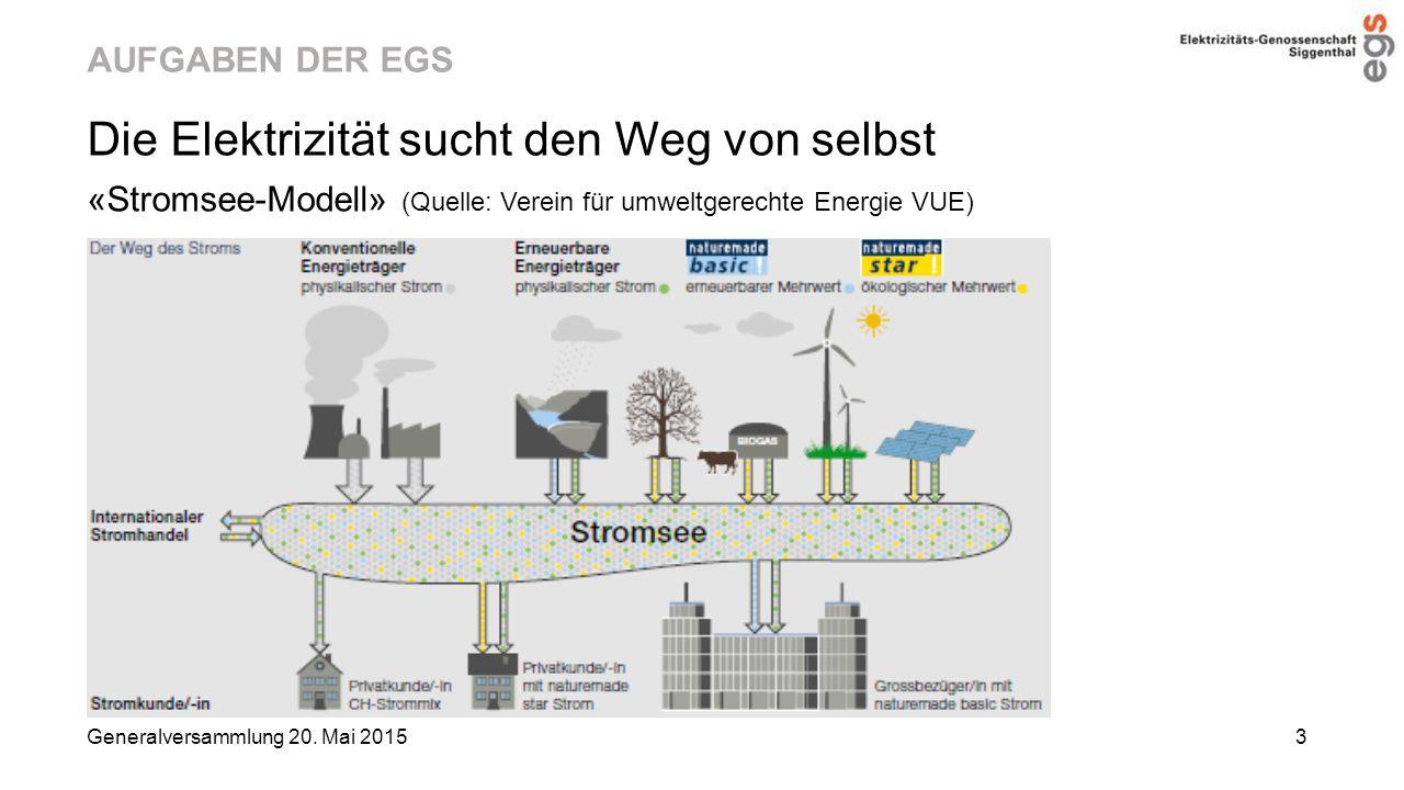 AUFGABEN DER EGS Die Elektrizität sucht den Weg von selbst «Stromsee-Modell» (Quelle: Verein für umweltgerechte Energie VUE) Generalversammlung 20. Ma