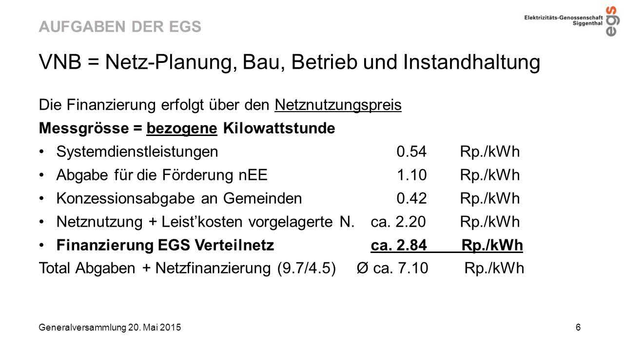 AUFGABEN DER EGS VNB = Netz-Planung, Bau, Betrieb und Instandhaltung Die Finanzierung erfolgt über den Netznutzungspreis Messgrösse = bezogene Kilowat