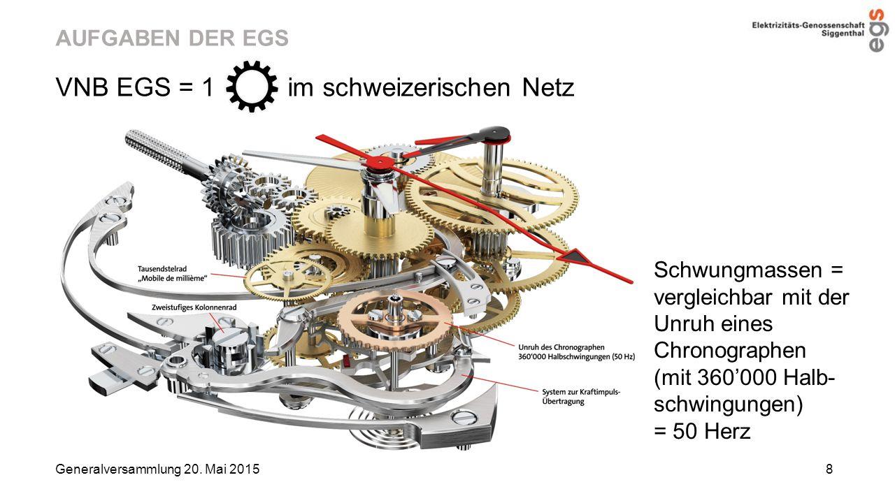 AUFGABEN DER EGS VNB EGS = 1 im schweizerischen Netz Generalversammlung 20. Mai 2015 8 Schwungmassen = vergleichbar mit der Unruh eines Chronographen