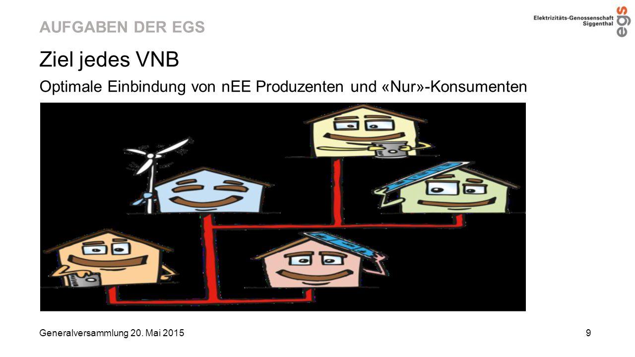AUFGABEN DER EGS Ziel jedes VNB Optimale Einbindung von nEE Produzenten und «Nur»-Konsumenten Generalversammlung 20. Mai 2015 9