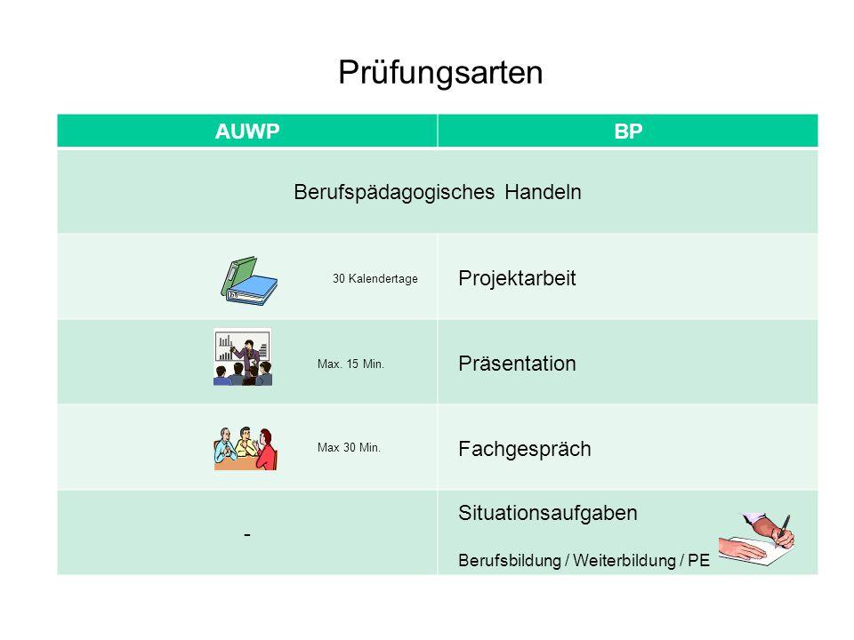Prüfungsarten AUWPBP Berufspädagogisches Handeln 30 Kalendertage Projektarbeit Max. 15 Min. Präsentation Max 30 Min. Fachgespräch - Situationsaufgaben