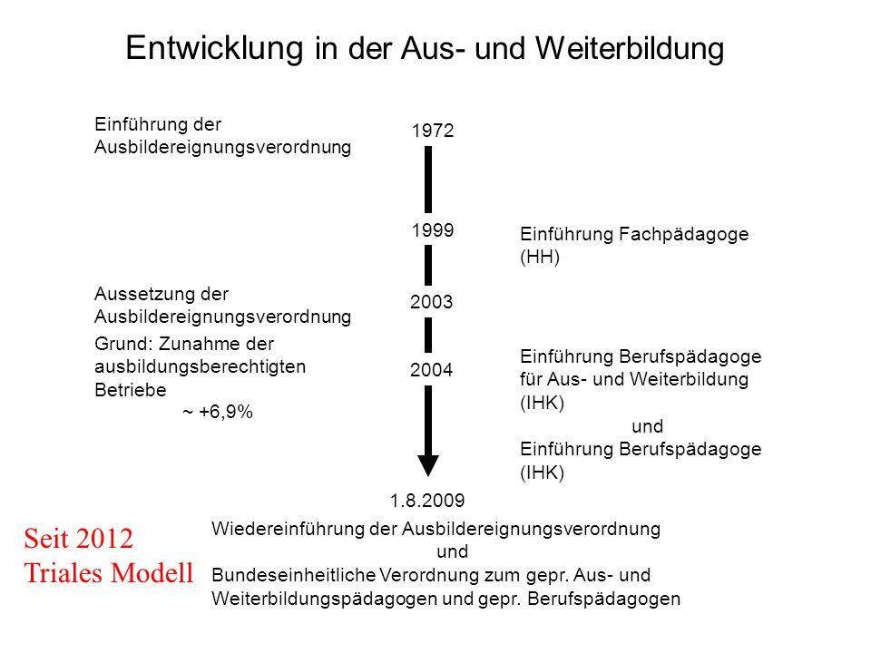 Einführung der Ausbildereignungsverordnung 1972 Wiedereinführung der Ausbildereignungsverordnung und Bundeseinheitliche Verordnung zum gepr. Aus- und