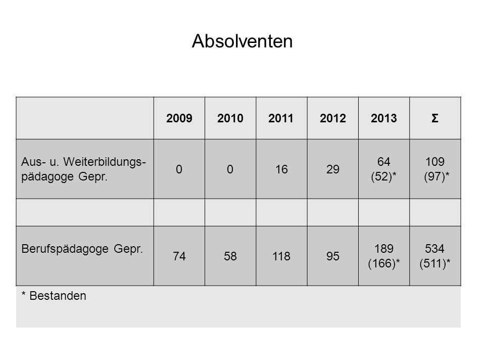 Absolventen 20092010201120122013Σ Aus- u. Weiterbildungs- pädagoge Gepr. 001629 64 (52)* 109 (97)* Berufspädagoge Gepr. 745811895 189 (166)* 534 (511)
