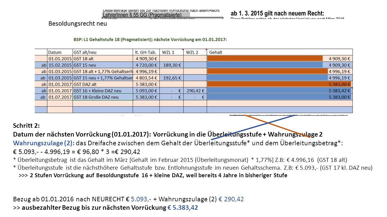 Schritt 2: Datum der nächsten Vorrückung (01.01.2017): Vorrückung in die Überleitungsstufe + Wahrungszulage 2 Wahrungszulage (2): das Dreifache zwischen dem Gehalt der Überleitungsstufe* und dem Überleitungsbetrag*: € 5.093,- - 4.996,19 = € 96,80 * 3 =€ 290,42 * Überleitungsbetrag ist das Gehalt im März [Gehalt im Februar 2015 (Überleitungsmonat) * 1,77%] Z.B: € 4.996,16 (GST 18 alt) * Überleitungsstufe ist die nächsthöhere Gehaltsstufe bzw.
