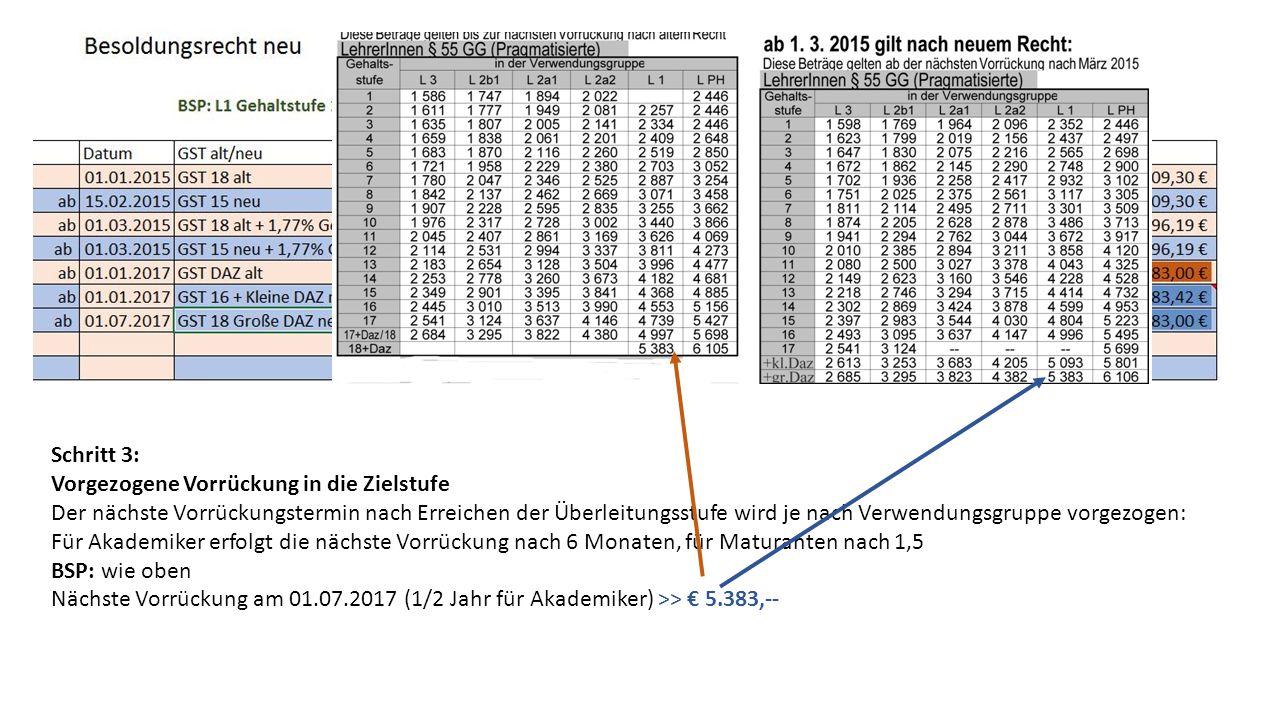 Schritt 3: Vorgezogene Vorrückung in die Zielstufe Der nächste Vorrückungstermin nach Erreichen der Überleitungsstufe wird je nach Verwendungsgruppe vorgezogen: Für Akademiker erfolgt die nächste Vorrückung nach 6 Monaten, für Maturanten nach 1,5 BSP: wie oben Nächste Vorrückung am 01.07.2017 (1/2 Jahr für Akademiker) >> € 5.383,--