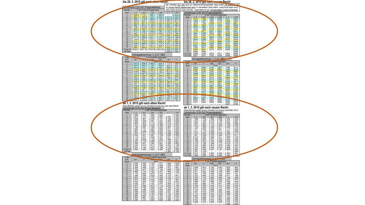 Beispiele Bitte auswählen L1 Gehaltstufe 10; nächste Vorrückung am 01.01.2016 oder Sonderfall L1 Gehaltsstufe 18; nächste Vorrückung am 01.01.2017