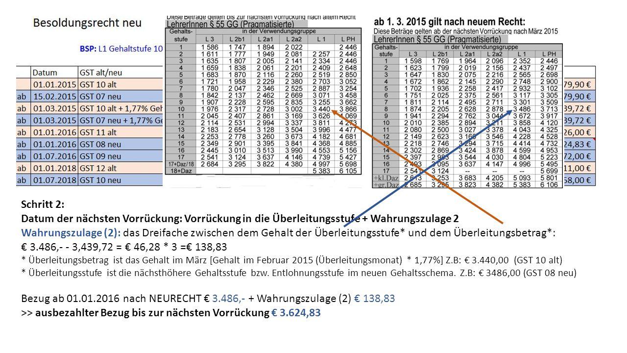 Schritt 2: Datum der nächsten Vorrückung: Vorrückung in die Überleitungsstufe + Wahrungszulage 2 Wahrungszulage (2): das Dreifache zwischen dem Gehalt der Überleitungsstufe* und dem Überleitungsbetrag*: € 3.486,- - 3,439,72 = € 46,28 * 3 =€ 138,83 * Überleitungsbetrag ist das Gehalt im März [Gehalt im Februar 2015 (Überleitungsmonat) * 1,77%] Z.B: € 3.440,00 (GST 10 alt) * Überleitungsstufe ist die nächsthöhere Gehaltsstufe bzw.