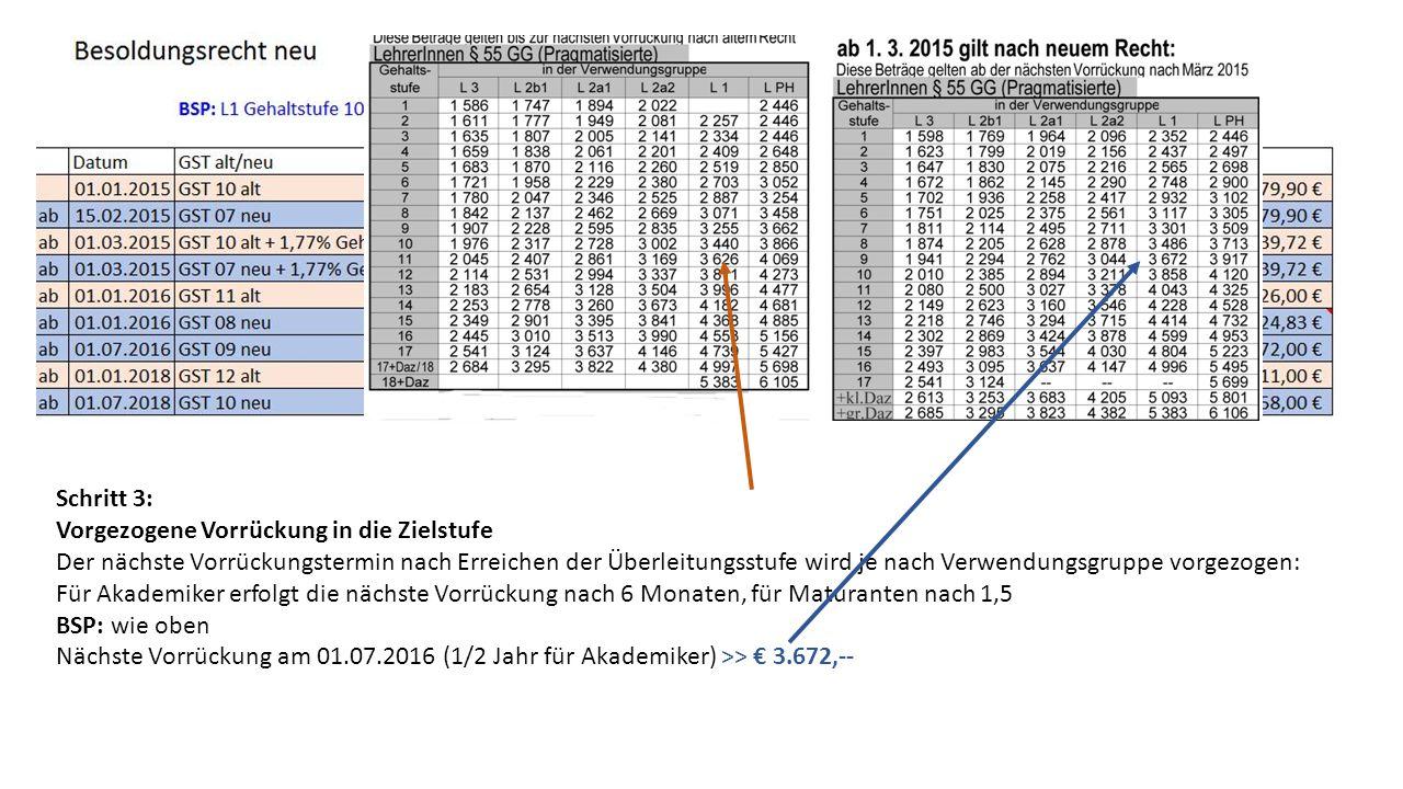 Schritt 3: Vorgezogene Vorrückung in die Zielstufe Der nächste Vorrückungstermin nach Erreichen der Überleitungsstufe wird je nach Verwendungsgruppe vorgezogen: Für Akademiker erfolgt die nächste Vorrückung nach 6 Monaten, für Maturanten nach 1,5 BSP: wie oben Nächste Vorrückung am 01.07.2016 (1/2 Jahr für Akademiker) >> € 3.672,--
