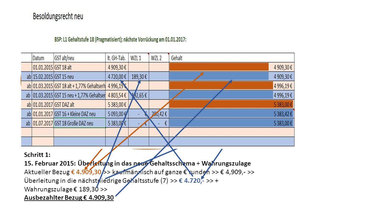 Schritt 1: 01.März 2015: Gehaltserhöhung 1,77% Bezug ab 1.