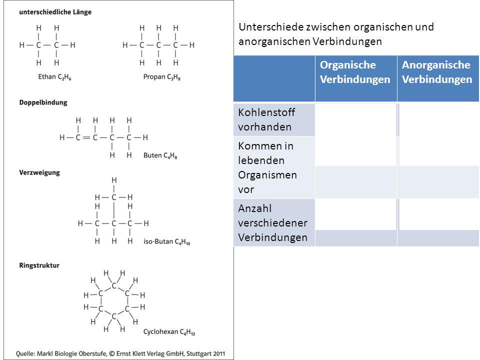 Organische Verbindungen Anorganische Verbindungen Kohlenstoff vorhanden ImmerNicht immer Kommen in lebenden Organismen vor ImmerNicht immer Anzahl verschiedener Verbindungen Viel höherViel niedriger Unterschiede zwischen organischen und anorganischen Verbindungen