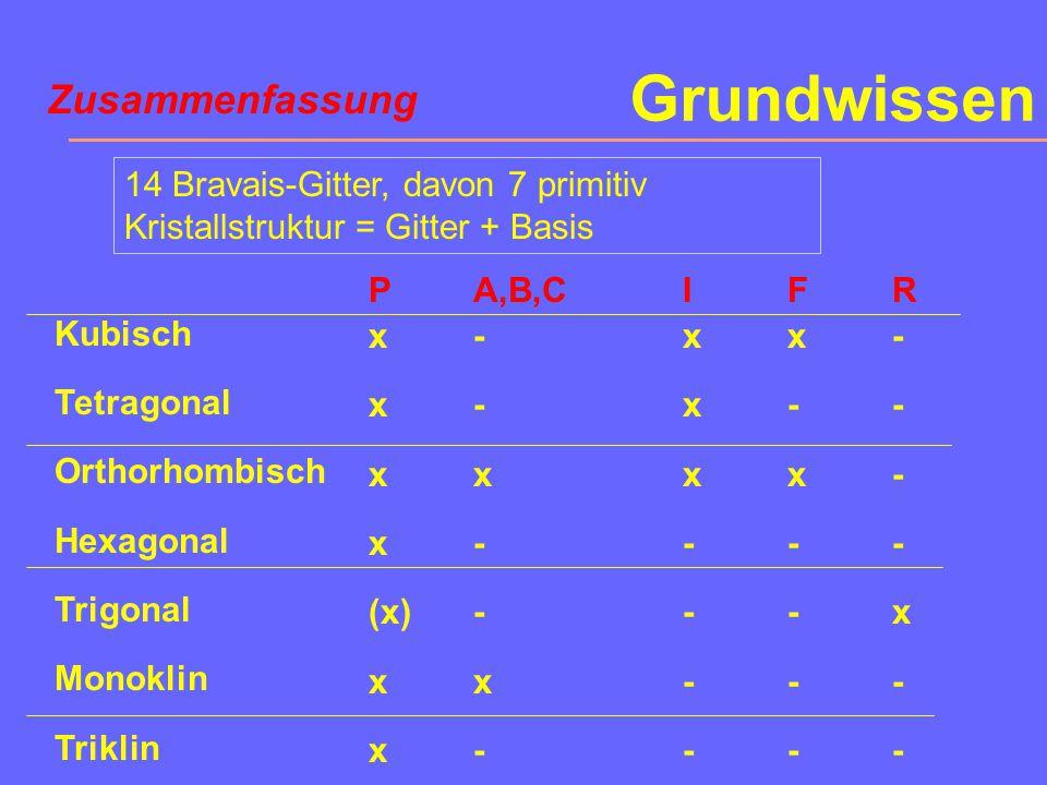 Triklin Achsensystem Elementarzelle a  b  c      Parallelepiped P (aP, 1 GP/EZ) Kristallsysteme