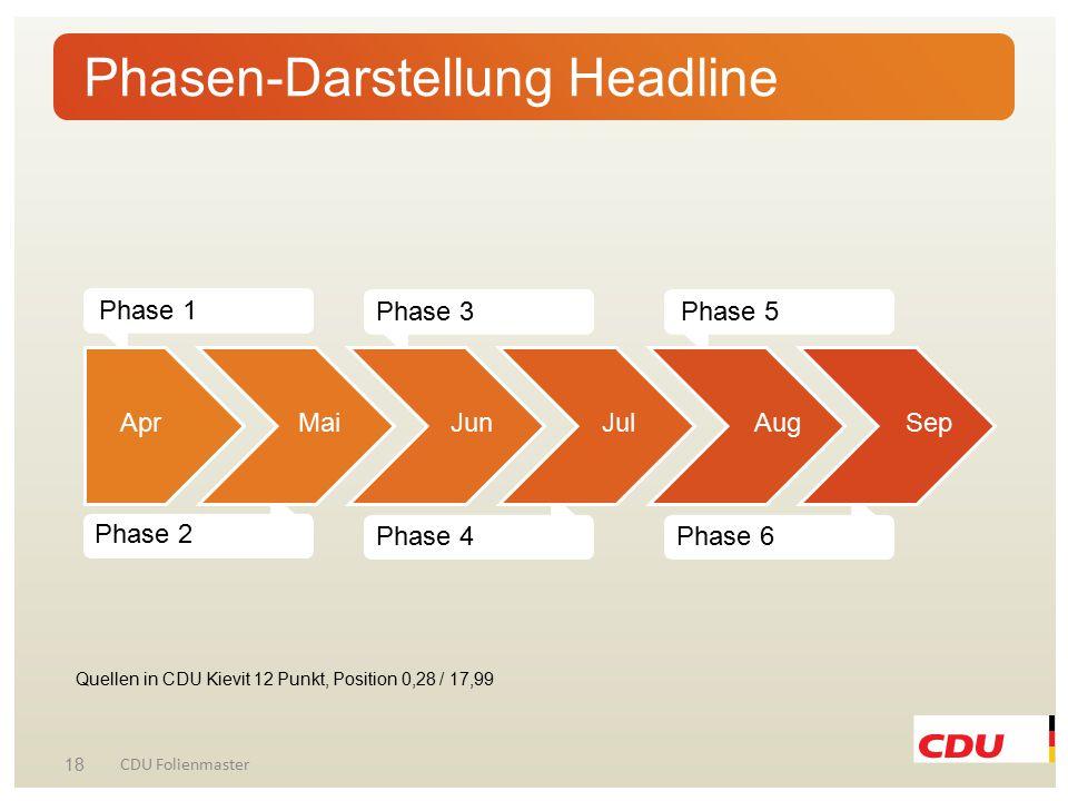 Phasen-Darstellung Headline Quellen in CDU Kievit 12 Punkt, Position 0,28 / 17,99 18 CDU Folienmaster Phase 1 Phase 3Phase 5 Phase 2Phase 4Phase 6 Apr
