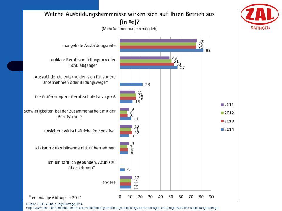 Quelle: DIHK Ausbildungsumfrage 2014 http://www.dihk.de/themenfelder/aus-und-weiterbildung/ausbildung/ausbildungspolitik/umfragen-und-prognosen/dihk-a