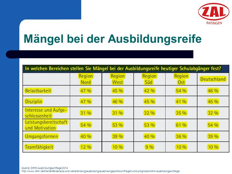 Mängel bei der Ausbildungsreife Quelle: DIHK Ausbildungsumfrage 2014 http://www.dihk.de/themenfelder/aus-und-weiterbildung/ausbildung/ausbildungspolit