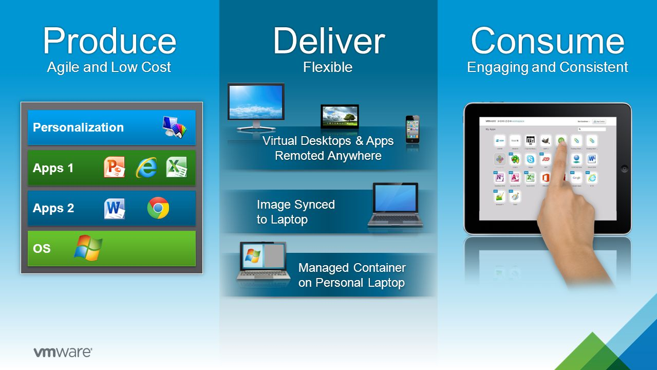 ProduceDeliverConsume Personalization Apps 2 OS Apps 1 Agile and Low CostAgile and Low CostFlexibleEngaging and ConsistentEngaging and Consistent