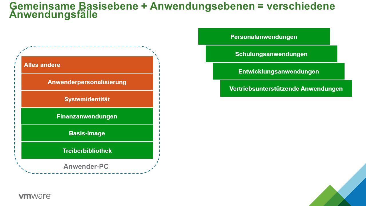 Gemeinsame Basisebene + Anwendungsebenen = verschiedene Anwendungsfälle Anwender-PC Systemidentität Alles andere Anwenderpersonalisierung Basis-Image