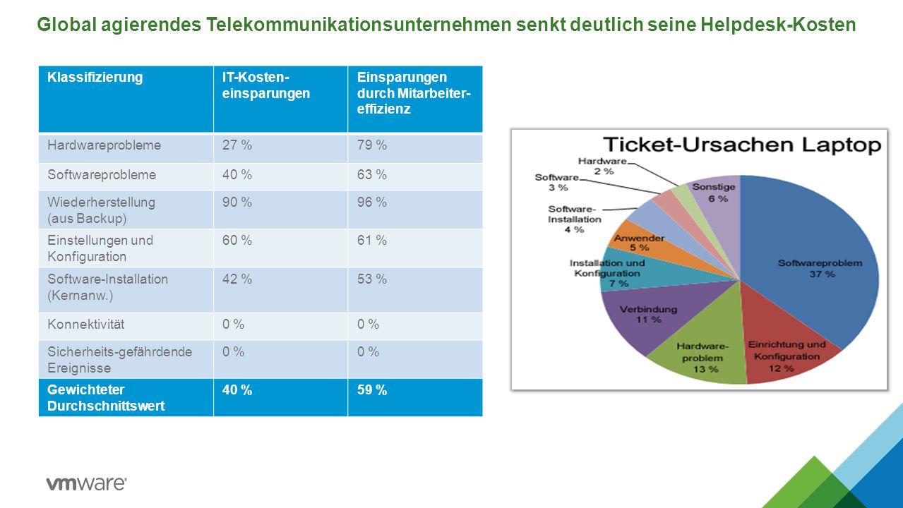 Global agierendes Telekommunikationsunternehmen senkt deutlich seine Helpdesk-Kosten KlassifizierungIT-Kosten- einsparungen Einsparungen durch Mitarbe
