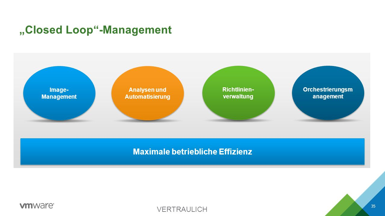 """""""Closed Loop""""-Management VERTRAULICH 35 Maximale betriebliche Effizienz Analysen und Automatisierung Richtlinien- verwaltung Orchestrierungsm anagemen"""
