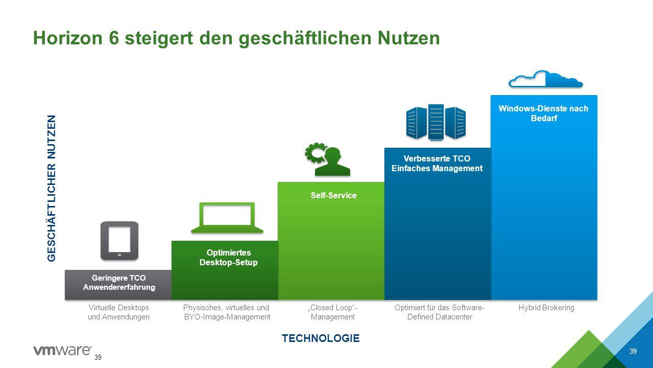 Horizon 6 steigert den geschäftlichen Nutzen 39 TECHNOLOGIE GESCHÄFTLICHER NUTZEN Virtuelle Desktops und Anwendungen Physisches, virtuelles und BYO-Im