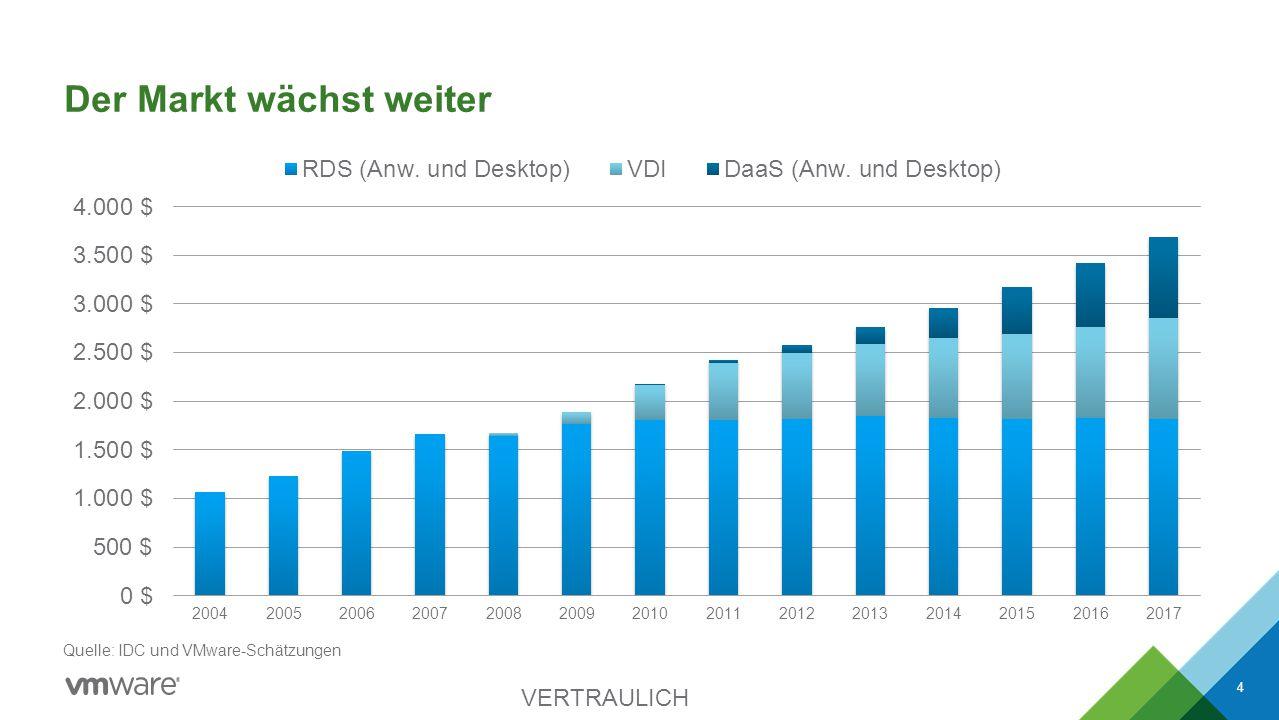 Der Markt wächst weiter VERTRAULICH 4 Quelle: IDC und VMware-Schätzungen