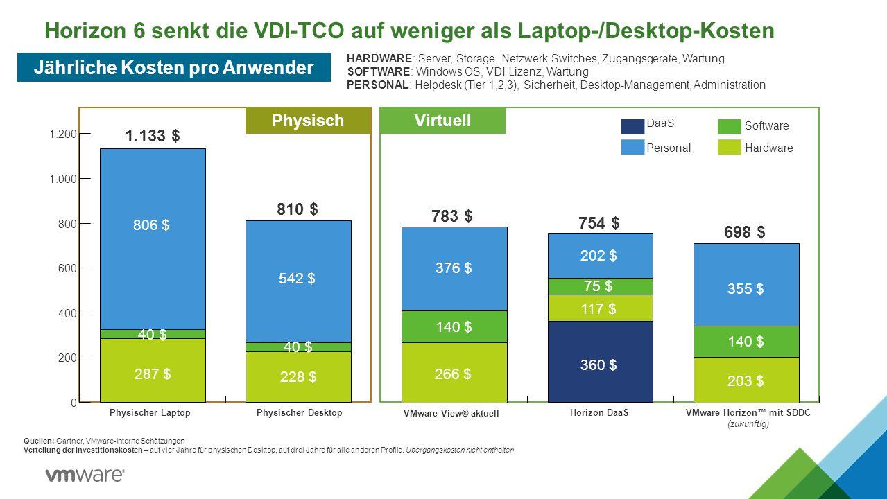 Horizon 6 senkt die VDI-TCO auf weniger als Laptop-/Desktop-Kosten Quellen: Gartner, VMware-interne Schätzungen Verteilung der Investitionskosten – au
