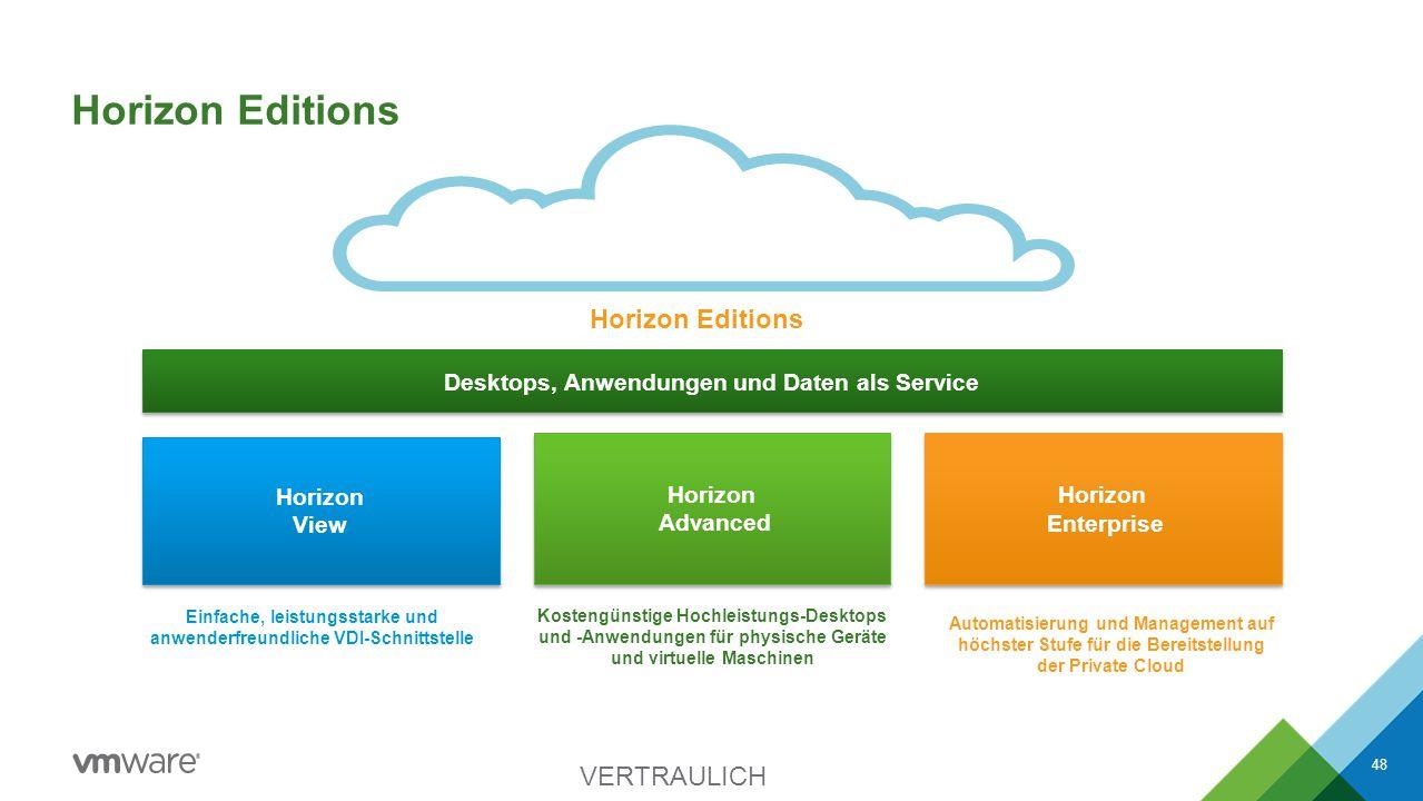 Horizon Editions Einfache, leistungsstarke und anwenderfreundliche VDI-Schnittstelle Kostengünstige Hochleistungs-Desktops und -Anwendungen für physis