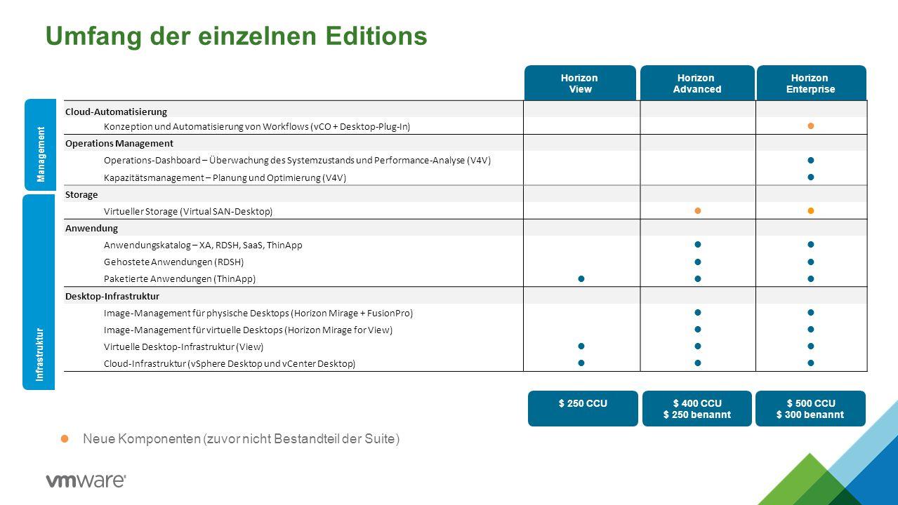Umfang der einzelnen Editions  Neue Komponenten (zuvor nicht Bestandteil der Suite) StandardAdvancedEnterprise+ Cloud-Automatisierung Konzeption und