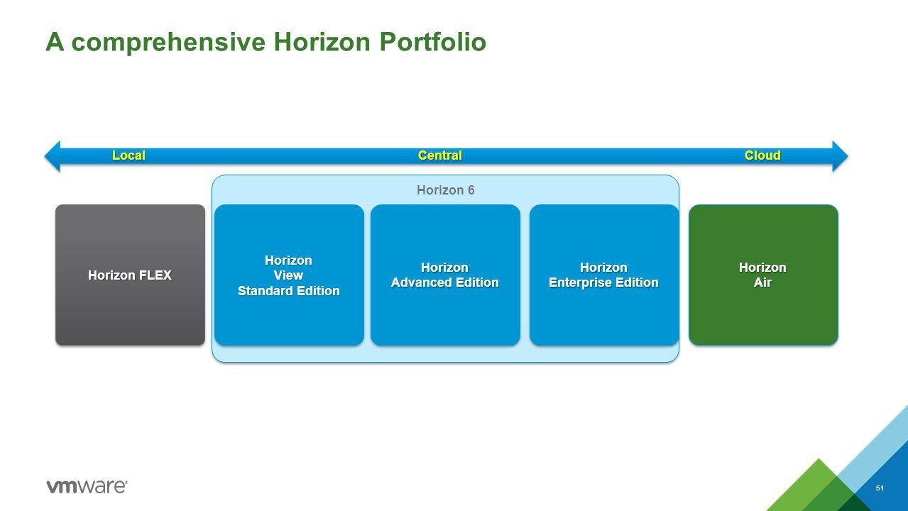A comprehensive Horizon Portfolio 51 HorizonAirHorizonAir Horizon 6 HorizonView Standard Edition HorizonView Horizon Advanced Edition Horizon Horizon