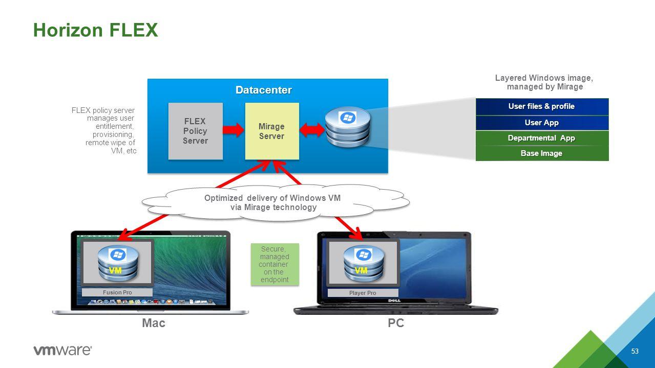 Player Pro VM Fusion Pro VM Horizon FLEX 53 FLEX Policy Server Mirage Server User App User files & profile Base Image Departmental App Datacenter MacP