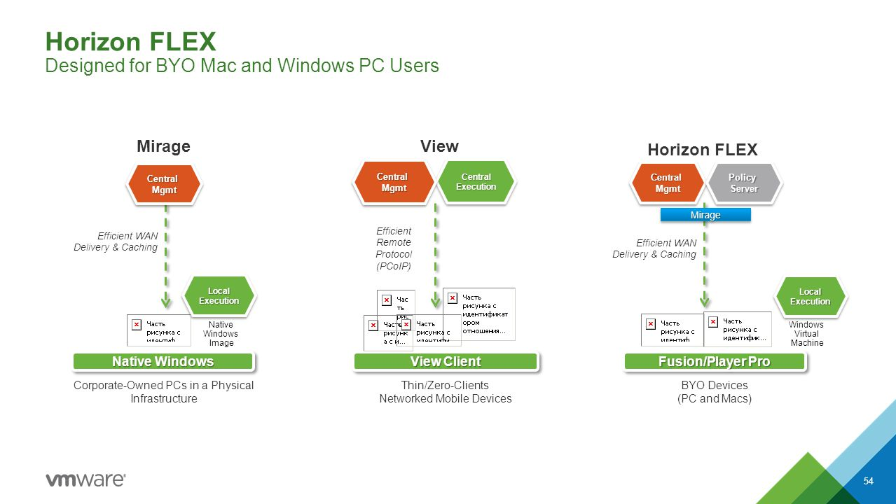 Horizon FLEX Designed for BYO Mac and Windows PC Users 54 View View Client Central Execution Efficient Remote Protocol (PCoIP) Thin/Zero-Clients Netwo