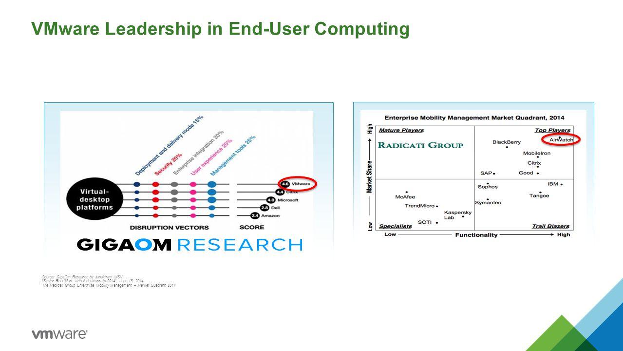 "VMware Leadership in End-User Computing Source: GigaOm Research by Janakiram MSV. ""Sector RoadMap: virtual desktops in 2014"", June 18, 2014 The Radica"