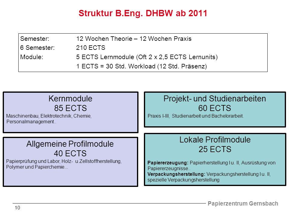 Papierzentrum Gernsbach 10 Semester:12 Wochen Theorie – 12 Wochen Praxis 6 Semester:210 ECTS Module:5 ECTS Lernmodule (Oft 2 x 2,5 ECTS Lernunits) 1 ECTS = 30 Std.