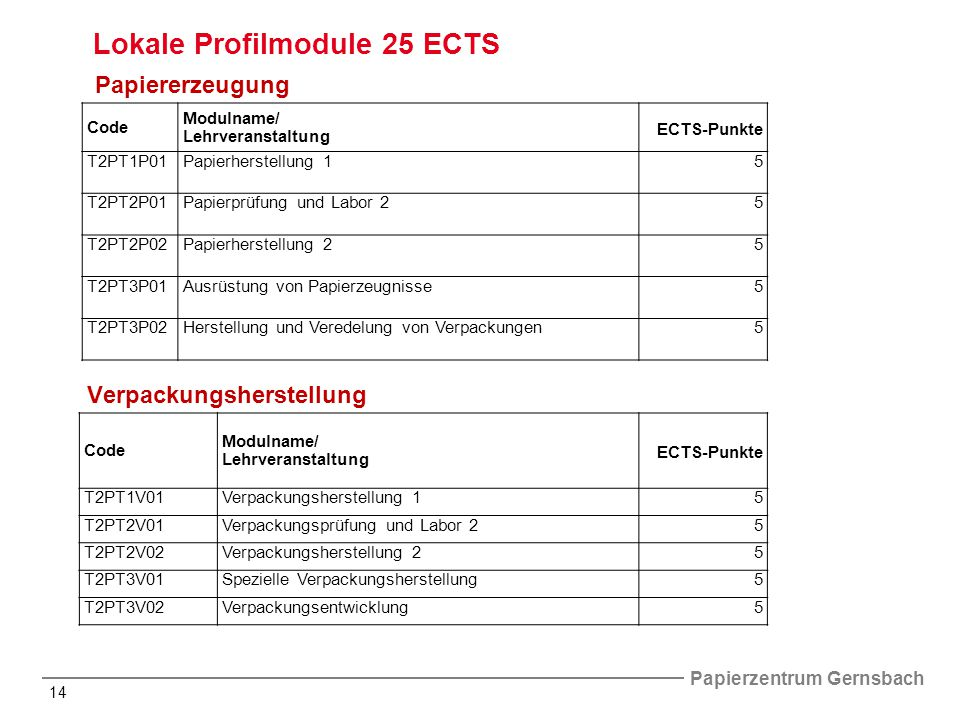 Papierzentrum Gernsbach 14 Code Modulname/ Lehrveranstaltung ECTS-Punkte T2PT1P01Papierherstellung 15 T2PT2P01Papierprüfung und Labor 25 T2PT2P02Papierherstellung 25 T2PT3P01Ausrüstung von Papierzeugnisse5 T2PT3P02Herstellung und Veredelung von Verpackungen5 Code Modulname/ Lehrveranstaltung ECTS-Punkte T2PT1V01Verpackungsherstellung 15 T2PT2V01Verpackungsprüfung und Labor 25 T2PT2V02Verpackungsherstellung 25 T2PT3V01Spezielle Verpackungsherstellung5 T2PT3V02Verpackungsentwicklung5 Lokale Profilmodule 25 ECTS Papiererzeugung Verpackungsherstellung