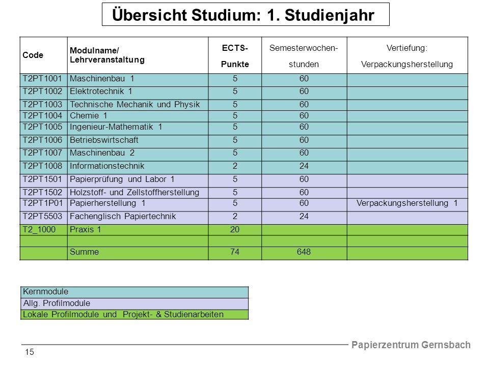 Papierzentrum Gernsbach 15 Übersicht Studium: 1.