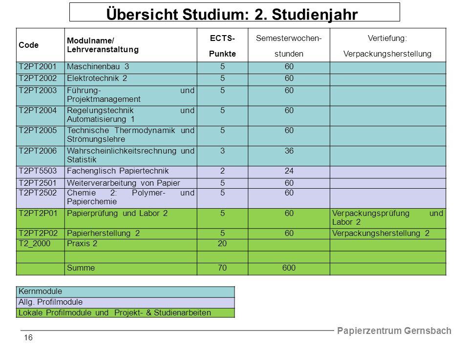 Papierzentrum Gernsbach 16 Übersicht Studium: 2.