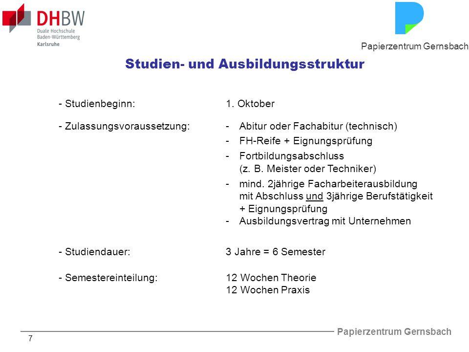 Papierzentrum Gernsbach 18 Campus von außen