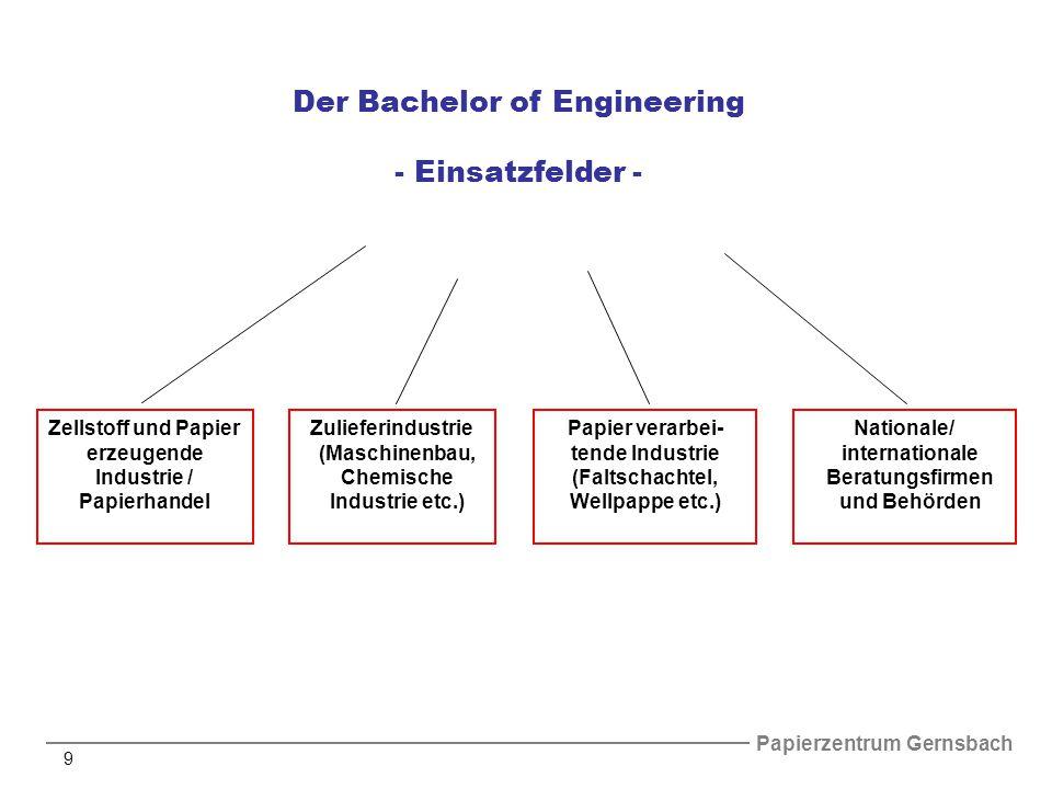 Papierzentrum Gernsbach 9 Zellstoff und Papier erzeugende Industrie / Papierhandel Zulieferindustrie (Maschinenbau, Chemische Industrie etc.) Papier verarbei- tende Industrie (Faltschachtel, Wellpappe etc.) Nationale/ internationale Beratungsfirmen und Behörden Der Bachelor of Engineering - Einsatzfelder -