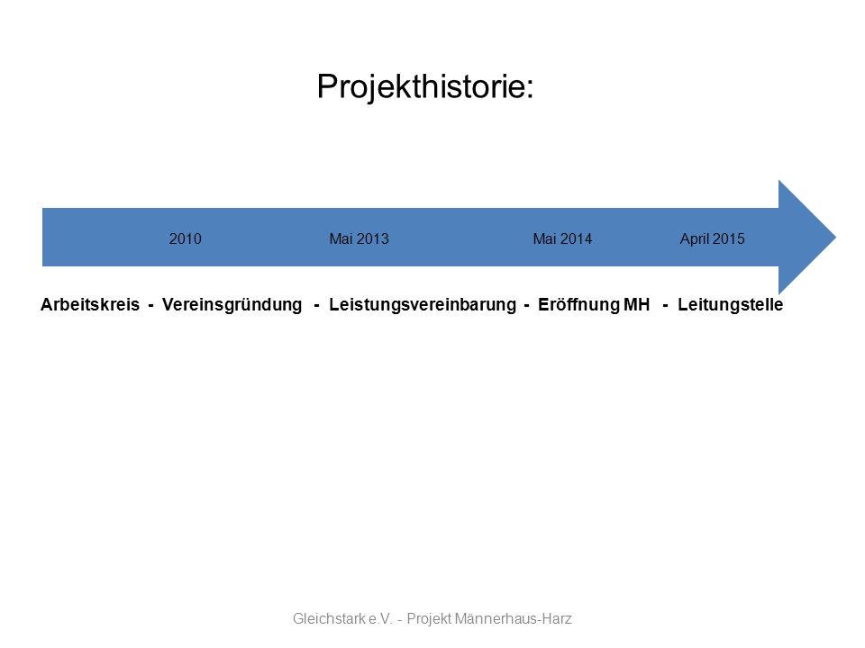 Projekthistorie: 2010 Mai 2013 Mai 2014 April 2015 Arbeitskreis - Vereinsgründung - Leistungsvereinbarung - Eröffnung MH - Leitungstelle