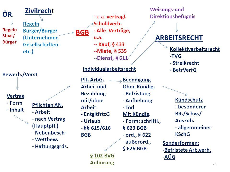 ÖR. Zivilrecht Regeln Staat/ Bürger Regeln Bürger/Bürger (Unternehmer, Gesellschaften etc.) BGB - u.a. vertragl. Schuldverh. - Alle Verträge, u.a. --