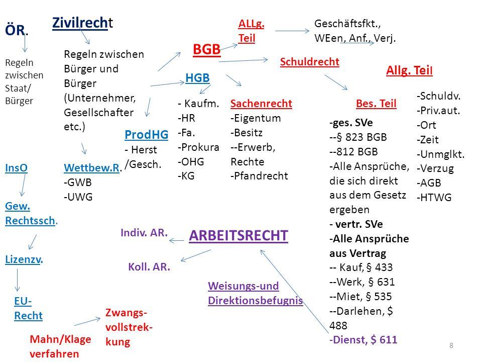 ÖR. Zivilrecht Regeln zwischen Staat/ Bürger Regeln zwischen Bürger und Bürger (Unternehmer, Gesellschafter etc.) BGB HGB ProdHG - Herst /Gesch. ALLg.