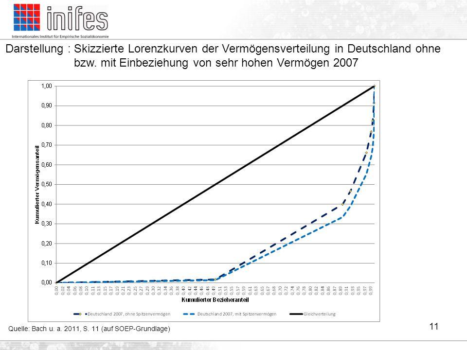 Darstellung : Skizzierte Lorenzkurven der Vermögensverteilung in Deutschland ohne bzw. mit Einbeziehung von sehr hohen Vermögen 2007 Quelle: Bach u. a